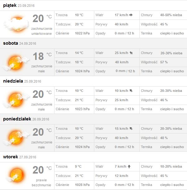 Pogoda w Niechorzu w najbliższy weekend